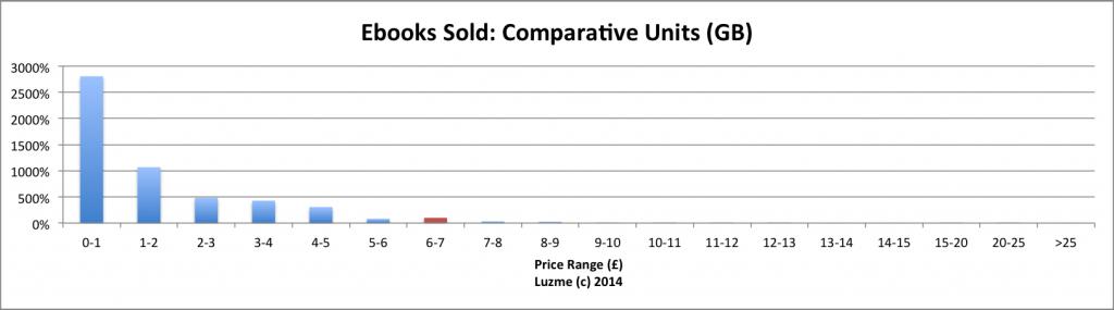 luzme-2013-comparative-units-gb