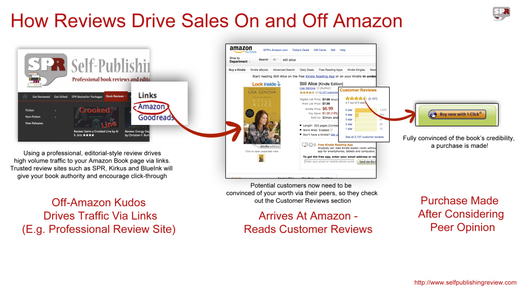 How Reviews Drive Traffic To Amazon