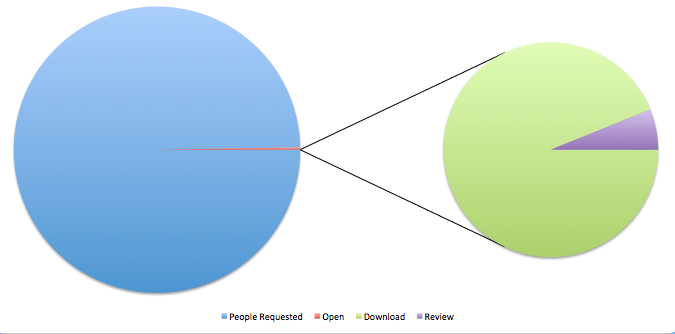 Chart showing percentage of people who review free downloads offered online