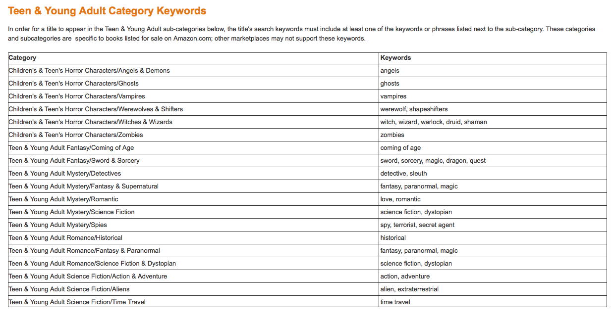 How to Choose Kindle Keywords | Self-Publishing Review