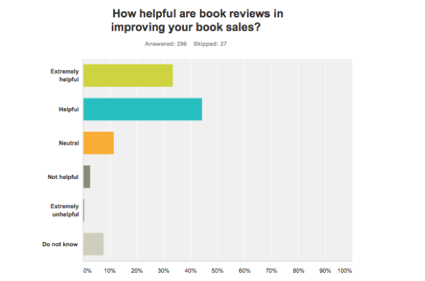 how helpful are reviews?